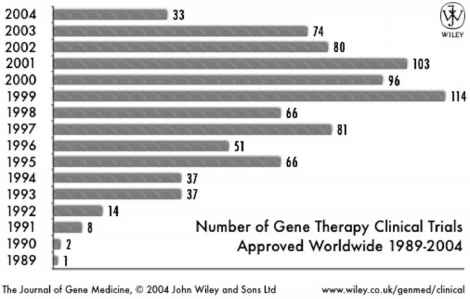 Clinical Trials Gene Therapy