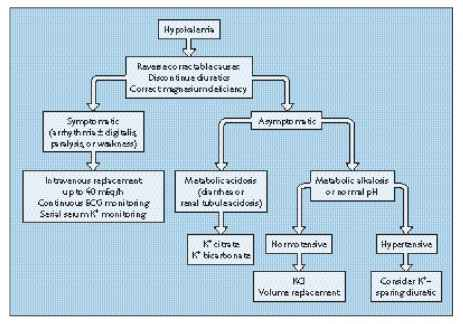 Hypokalemic Treatment