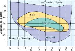 Audible Frequency Range